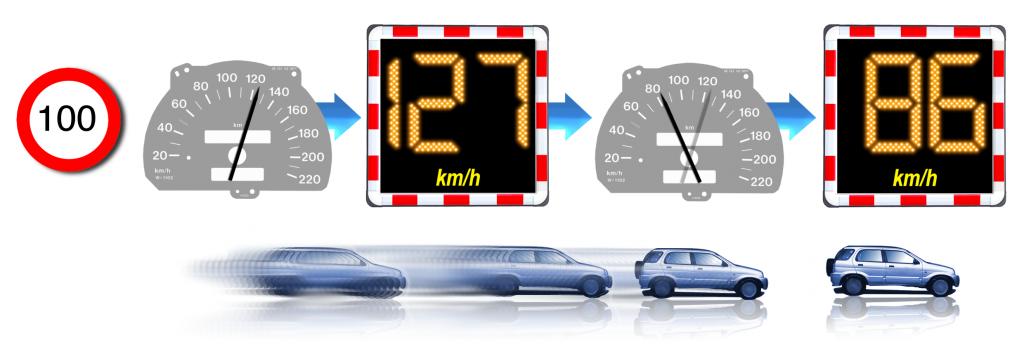 Geschwindigkeitsanzeige display